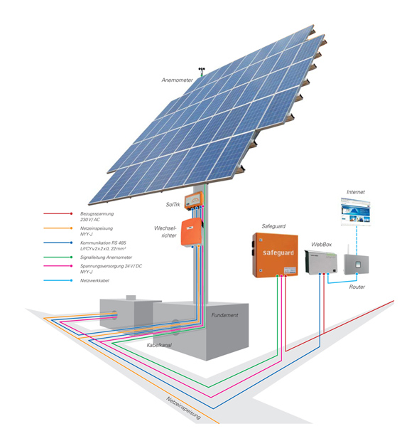 Foto Nachführung Kirchner Solar Group